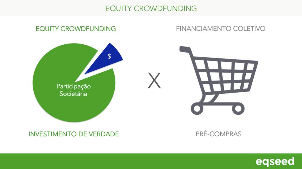 O que é Equity Crowdfunding