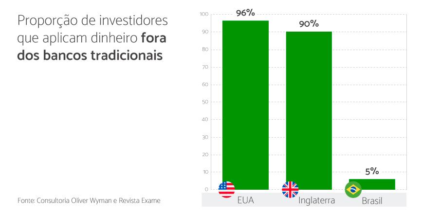 gráfico que mostra a proporção de investidores que aplicam dinheiro fora dos bancos tradicionais. Estados Unidos 96%. Inglaterra 90% e Brasil 5%