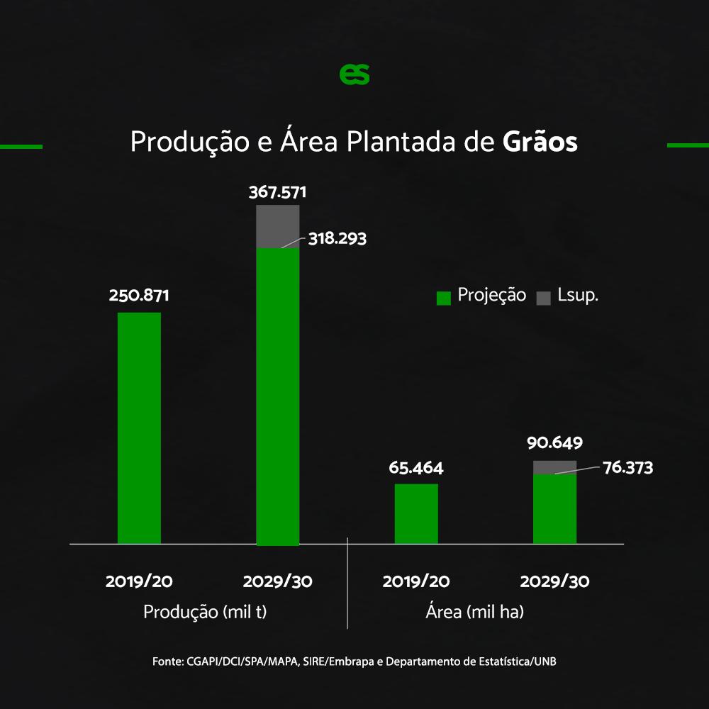 projeções agronegócio brasil