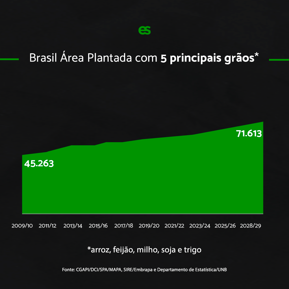 area plantada agronegócio brasil