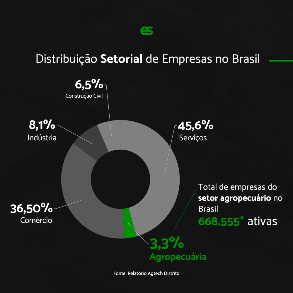 distribuicao setorial de empresas no brasil - agronegócio
