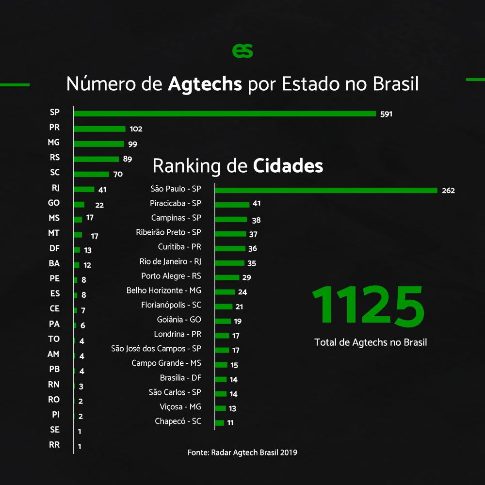numero de agtechs no brasil